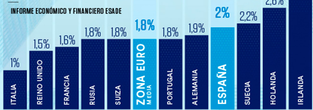 ESADE experts: Developed economies will grow by 2% on average in 2019