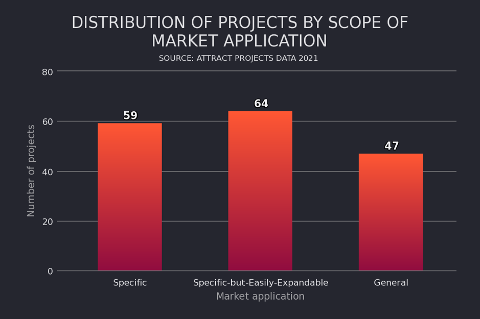 Making a success of deep tech: what the data tells us